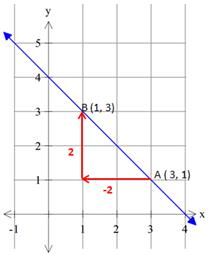 finding_the_slope_of_a_line_2