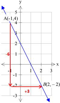 finding_the_slope_of_a_line_3
