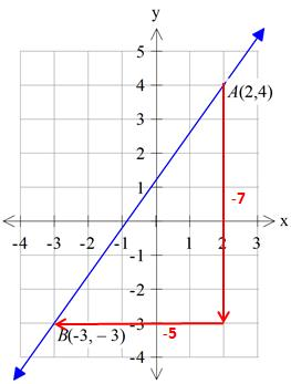 finding_the_slope_of_a_line_4