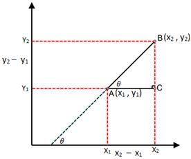 formula_for_slope_of_a_line