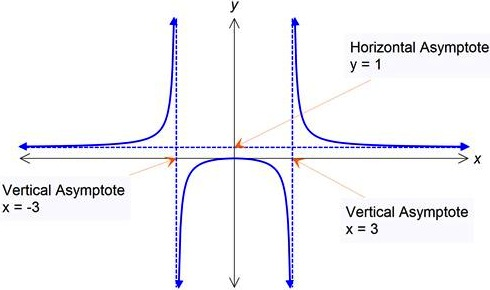 curve sketching with asymptotes