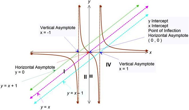 curve sketching with asymptotes using critical points