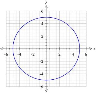 circle function example1