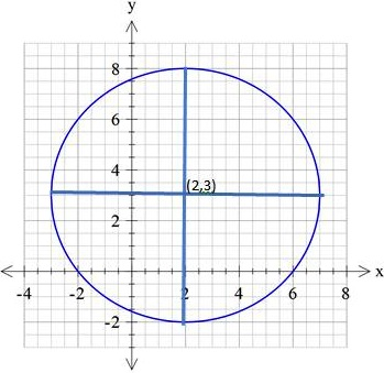 circle function example 2