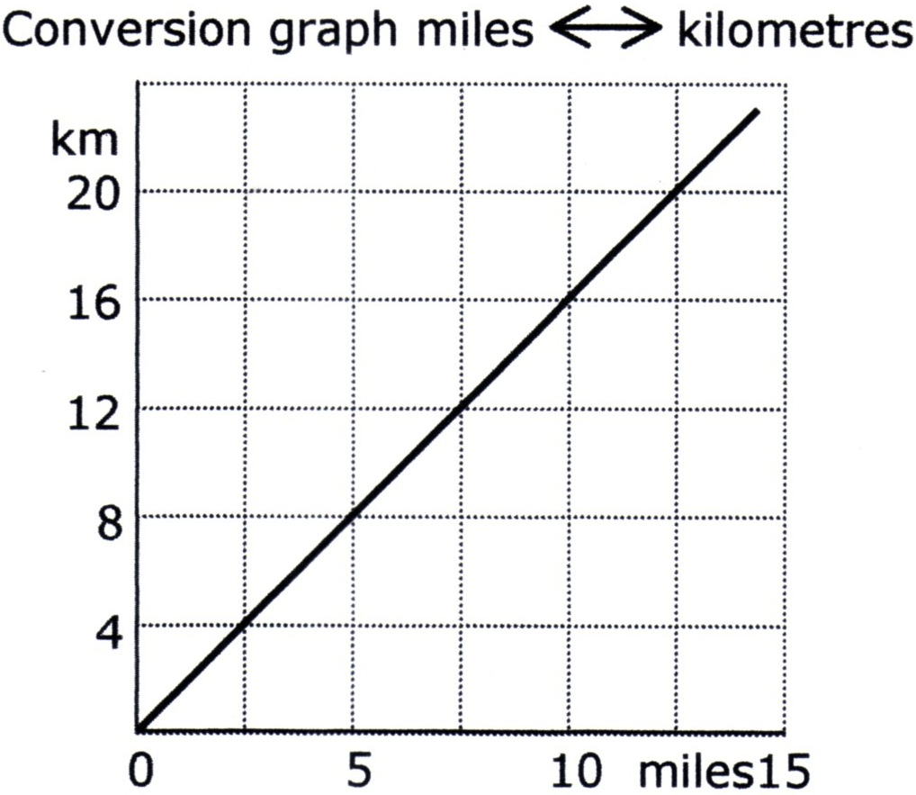 conversion graph
