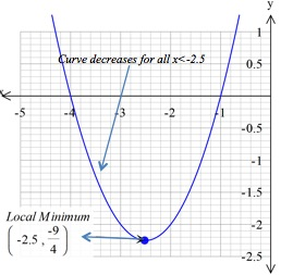 example of decreasing curve