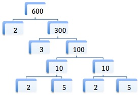 factor tree for 600