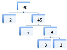factor tree for 45