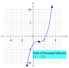 horizontal point of inflection