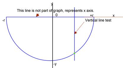 vertical test for negative semi-circle