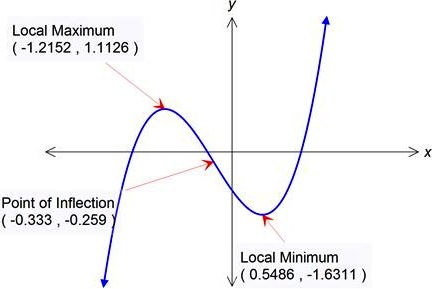 point of inflection for cubic function
