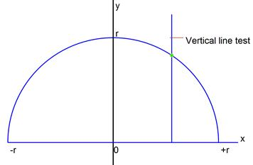 vertical test for positive semi-circle