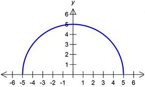 semi-circle function example1