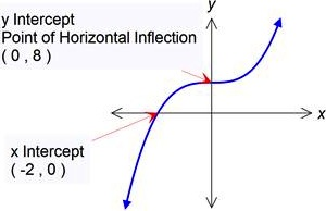 translation of cubic function