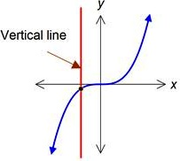 vertical test for cubic function