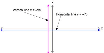 Vertical & Horizontal line